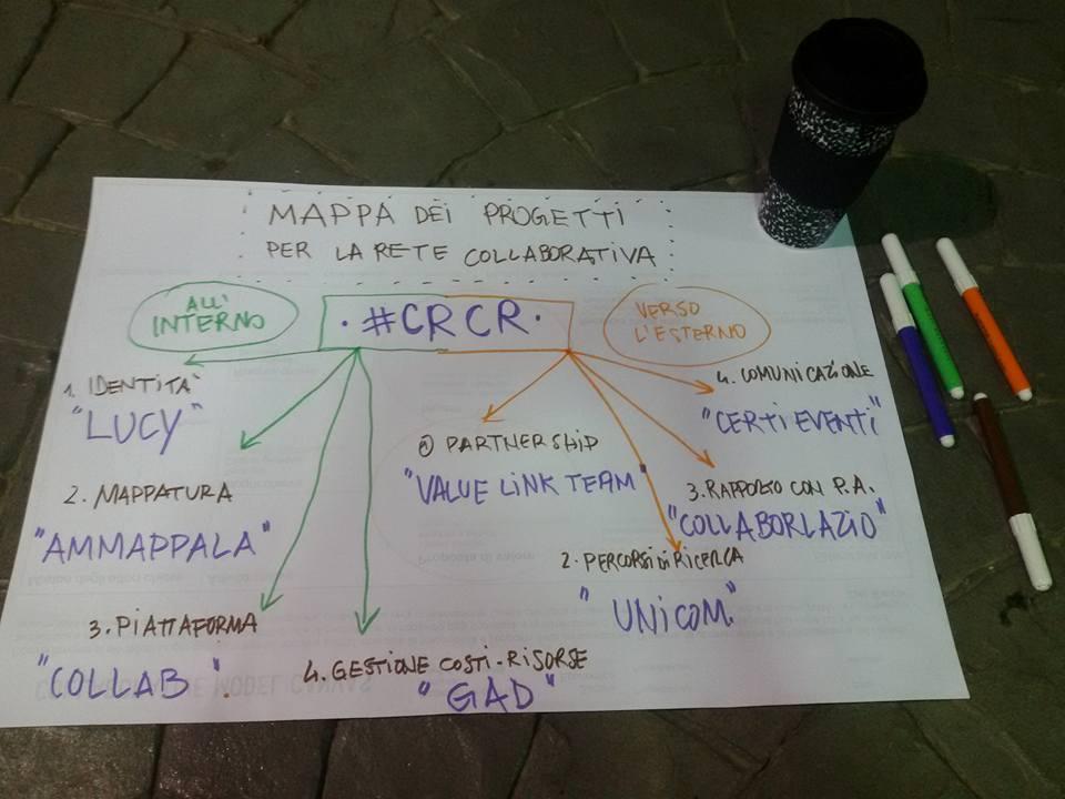 Coordinamento delle Realtà Collaborative a Roma 2